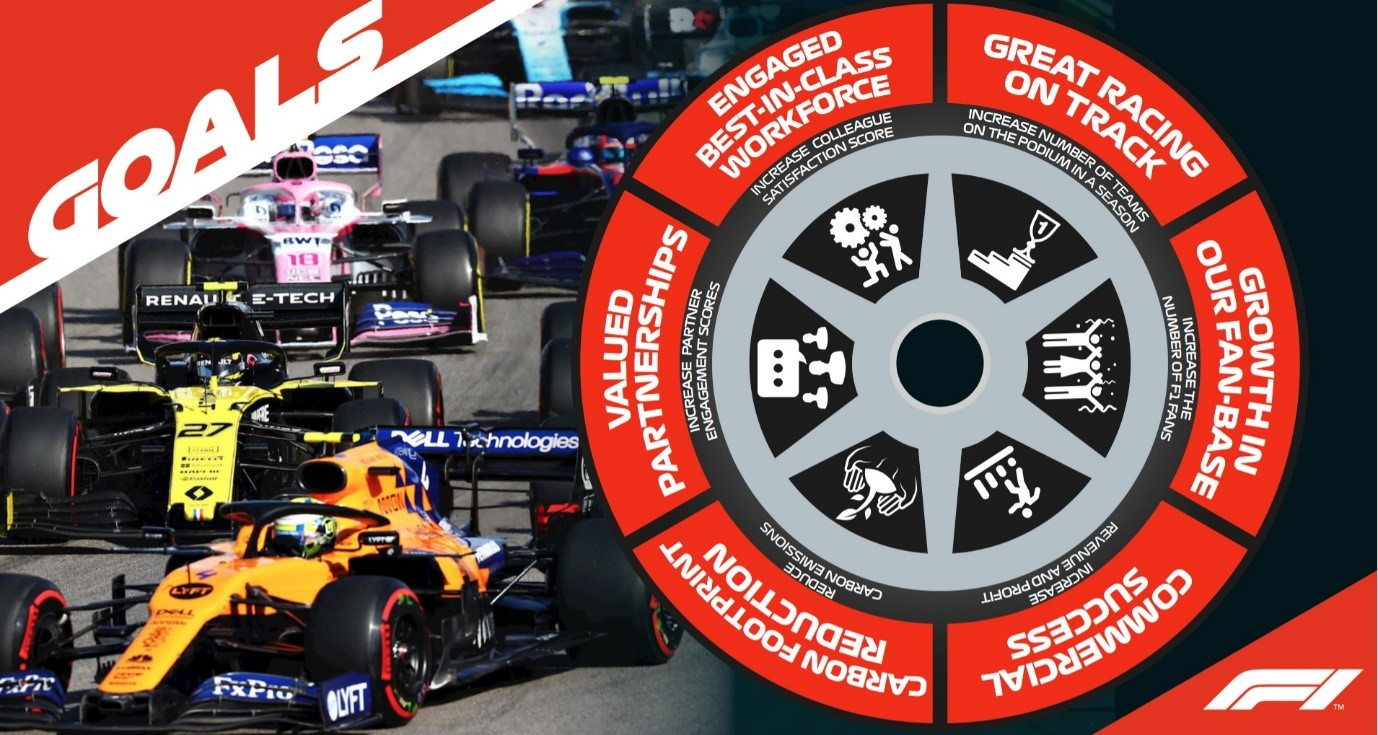 F1 corporate strategy